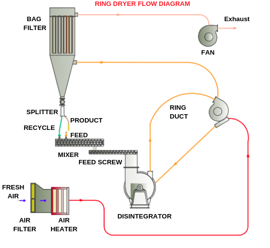 RING DRYER Manufacturers