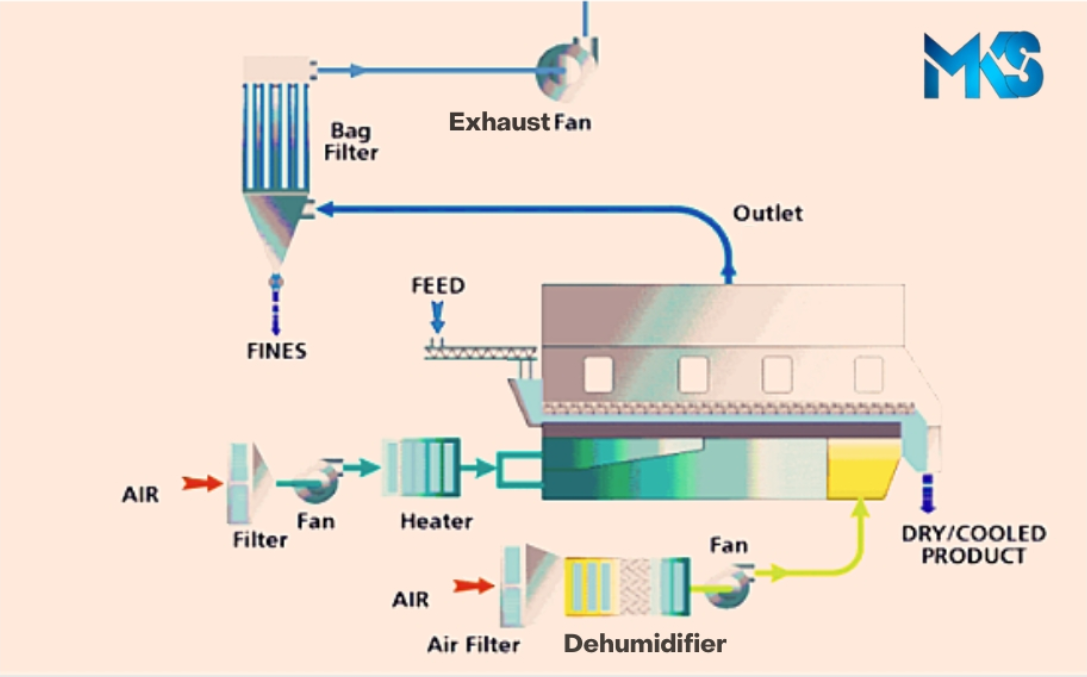Fluidized Bed Dryer Diagram
